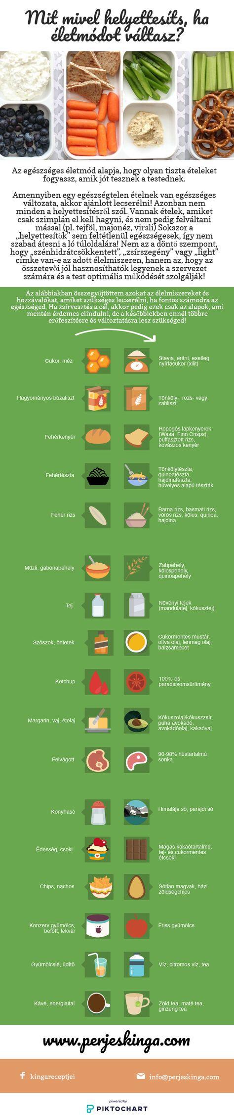gyógytea zsírvesztés