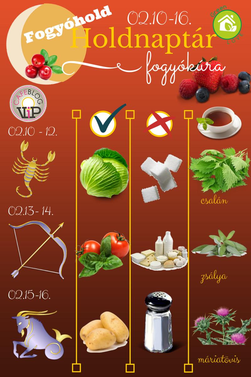Fogyás naptár, 7 napos diétanaptár – tanácsok, hogy minden percben fogyhass