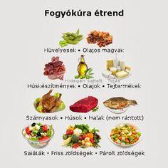 fogyókúrás tippek nagyon gyorsan fogyás kisebb adagok